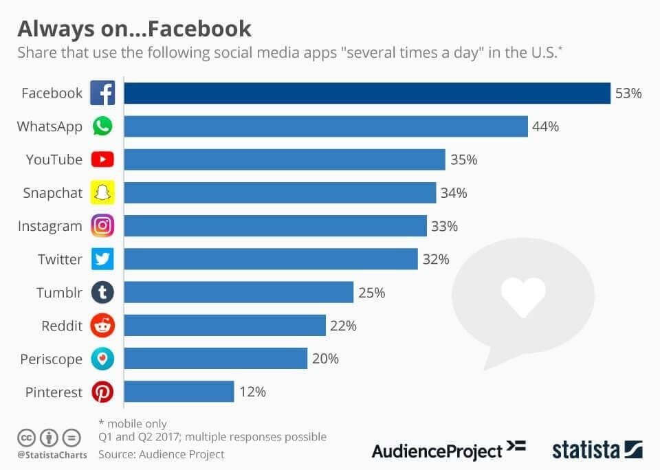 Multiple times per day Facebook